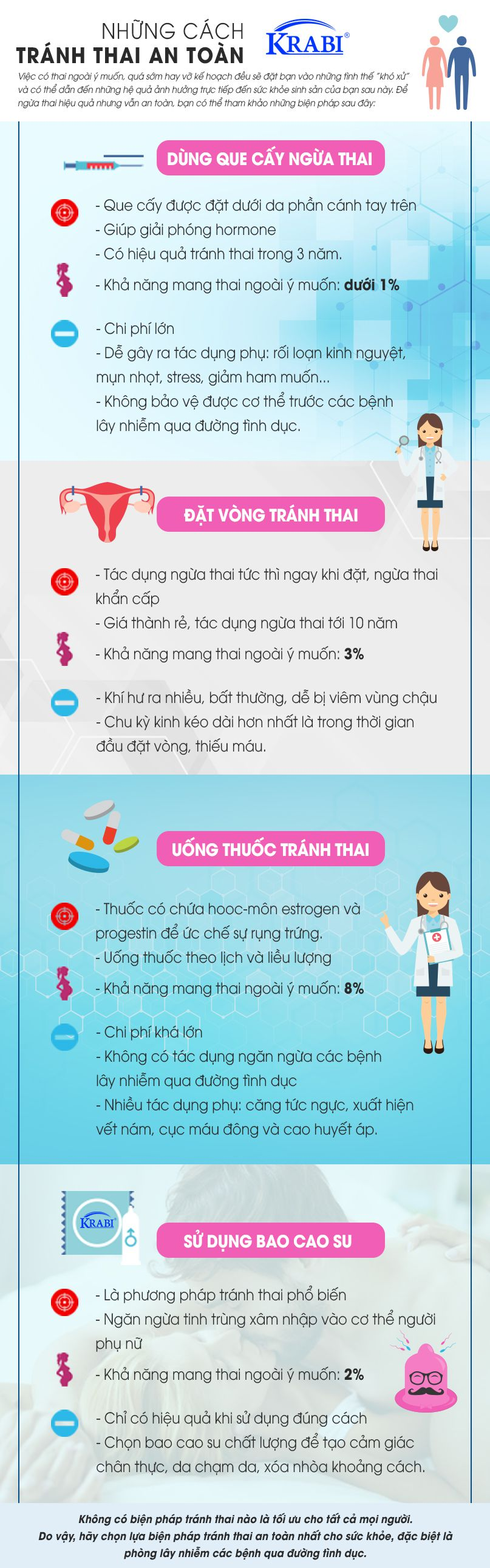 [Infographic] Làm thế nào để tránh thai an toàn và hiệu quả?