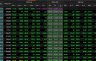VN-Index bứt tốc cuối phiên, hàng tỉ cổ phiếu sắp đổ bộ HoSE