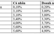Tháng 6, lãi suất ngân hàng Agribank có gì thay đổi?