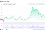 Bảy ngày tăng giá phi mã của Bitcoin